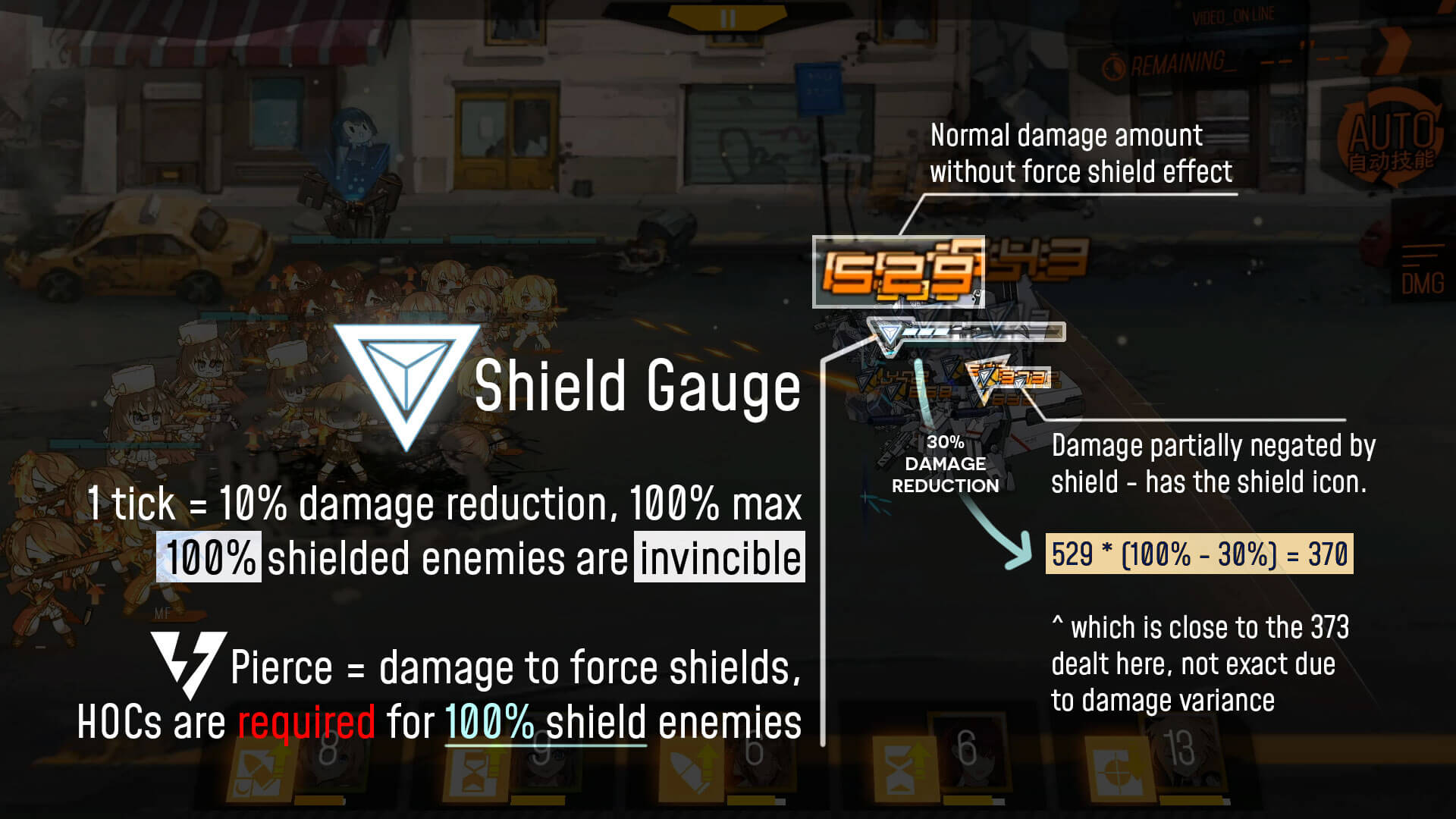 Infographic showing how enemy Force Shields work in GFL
