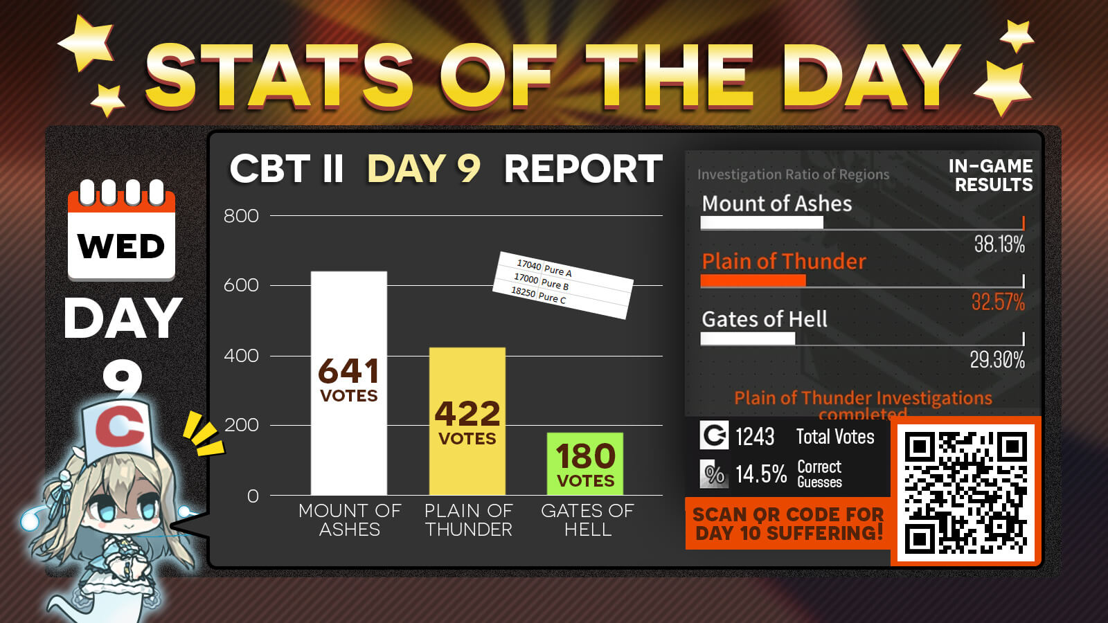 Day 9 Community Betrayal Time II Stats