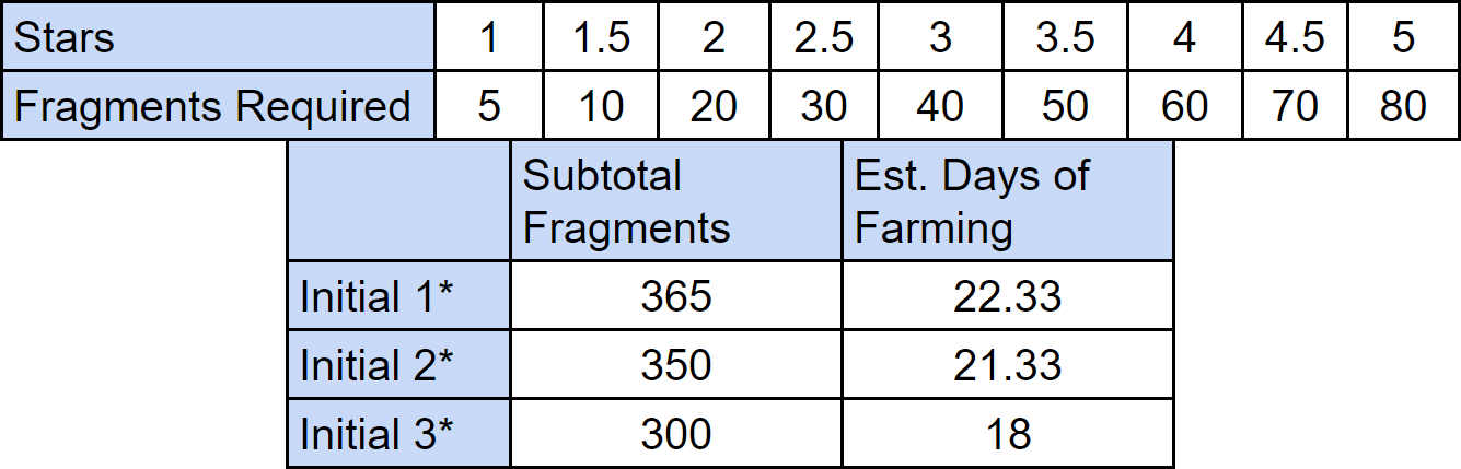 Fragment requirements