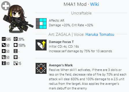 M4A1 character card showing her skills, stats, and tile buffs among other information.